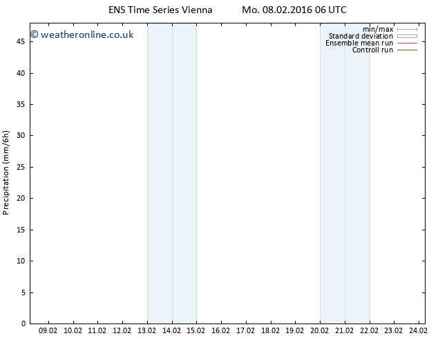 Precipitation GEFS TS Mo 08.02.2016 12 GMT