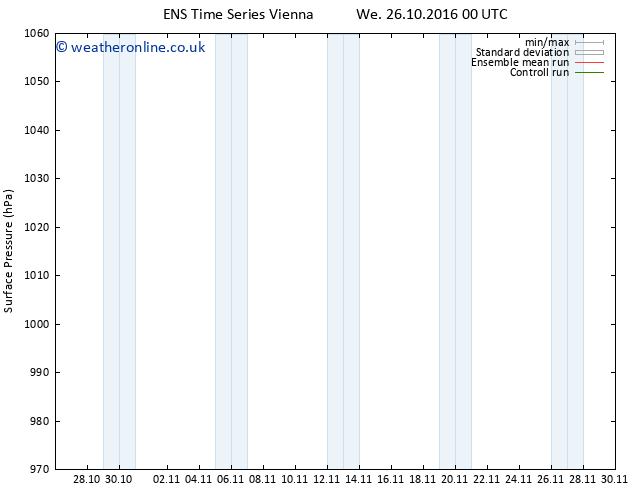 Surface pressure GEFS TS Su 30.10.2016 12 GMT