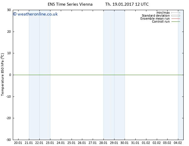Temp. 850 hPa GEFS TS Fr 20.01.2017 00 GMT