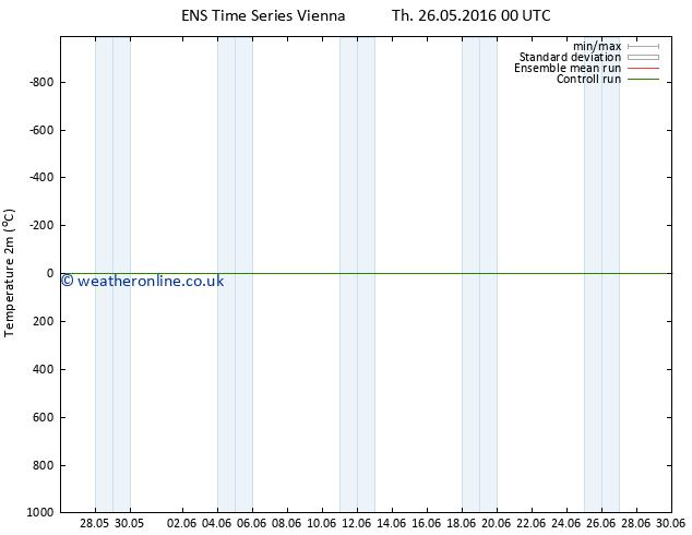 Temperature (2m) GEFS TS Fr 03.06.2016 12 GMT