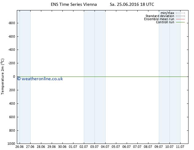 Temperature (2m) GEFS TS Mo 04.07.2016 06 GMT