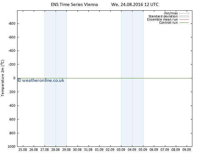 Temperature (2m) GEFS TS Th 25.08.2016 12 GMT
