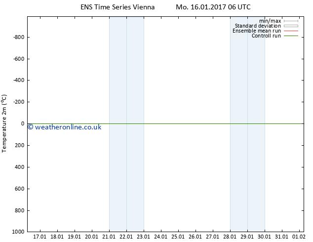 Temperature (2m) GEFS TS Mo 23.01.2017 18 GMT