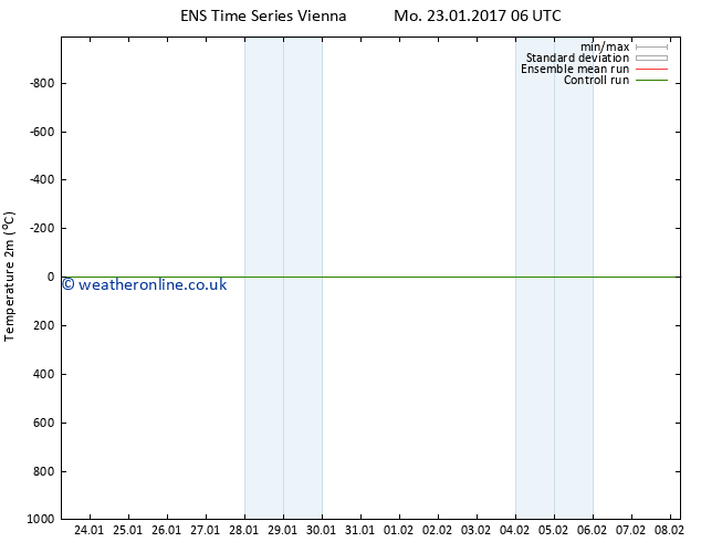 Temperature (2m) GEFS TS Tu 31.01.2017 18 GMT