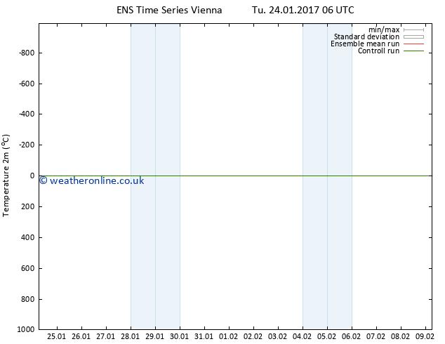 Temperature (2m) GEFS TS We 25.01.2017 06 GMT