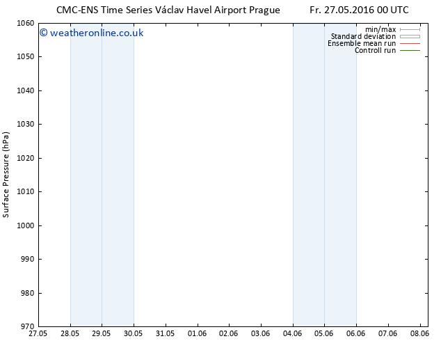 Surface pressure CMC TS Su 29.05.2016 18 GMT