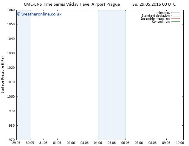 Surface pressure CMC TS Mo 30.05.2016 06 GMT