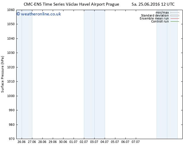 Surface pressure CMC TS Mo 27.06.2016 18 GMT