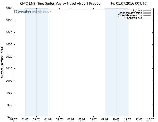 Surface pressure CMC TS Mo 04.07.2016 12 GMT