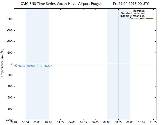 Temperature (2m) CMC TS Tu 03.05.2016 00 GMT