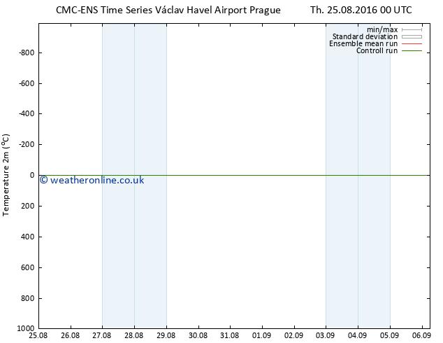Temperature (2m) CMC TS Fr 02.09.2016 00 GMT