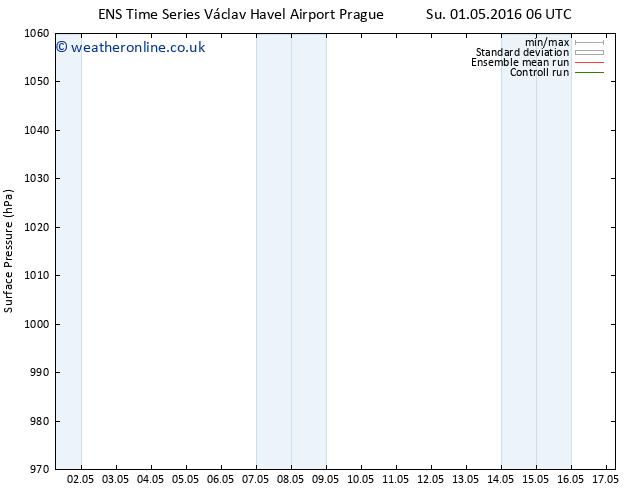 Surface pressure GEFS TS Tu 03.05.2016 12 GMT