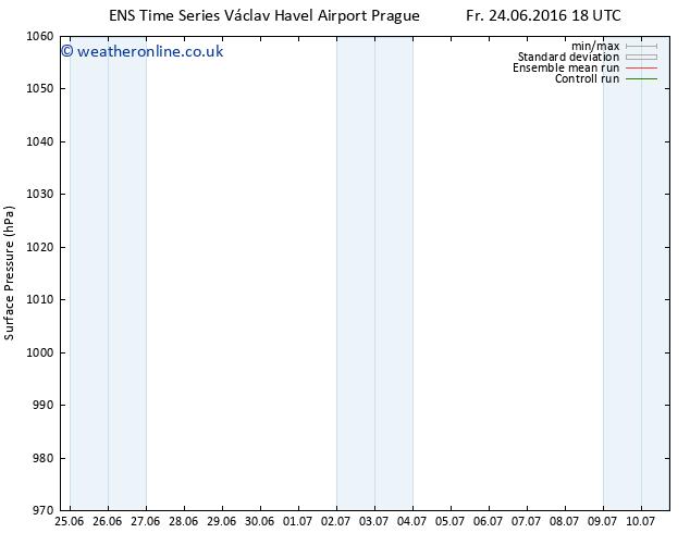 Surface pressure GEFS TS Sa 25.06.2016 12 GMT