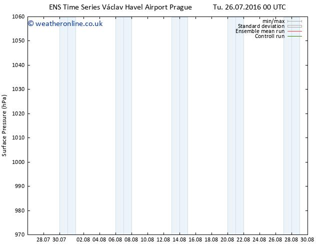 Surface pressure GEFS TS Tu 26.07.2016 06 GMT