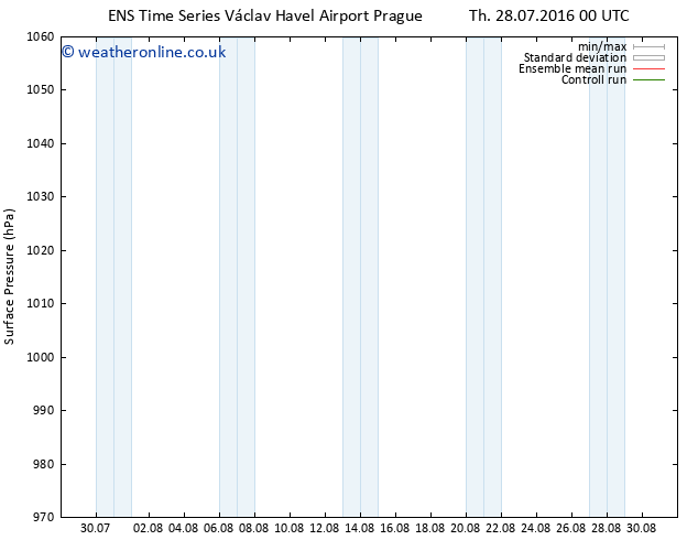 Surface pressure GEFS TS Mo 01.08.2016 00 GMT
