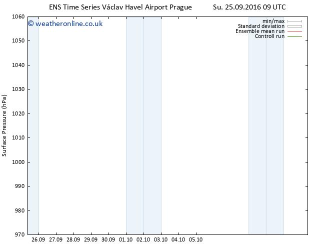 Surface pressure GEFS TS Tu 27.09.2016 09 GMT