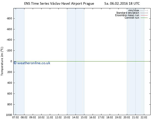 Temperature (2m) GEFS TS Sa 13.02.2016 12 GMT