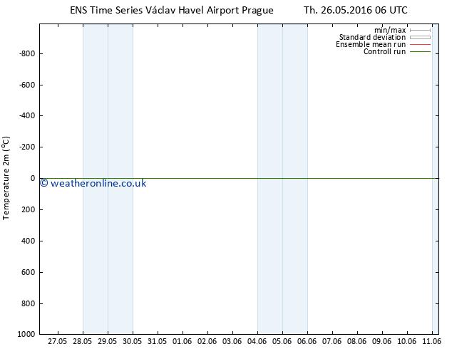Temperature (2m) GEFS TS Sa 28.05.2016 18 GMT