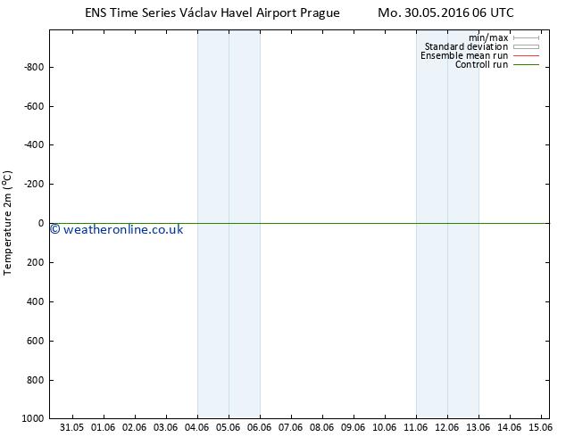 Temperature (2m) GEFS TS Sa 11.06.2016 06 GMT