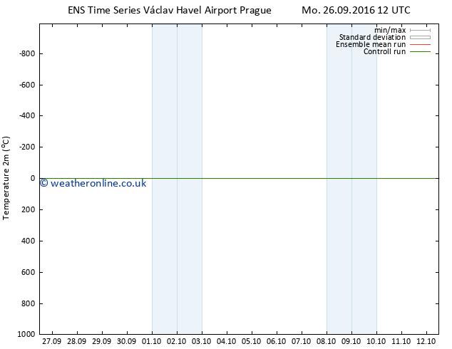 Temperature (2m) GEFS TS Sa 08.10.2016 12 GMT