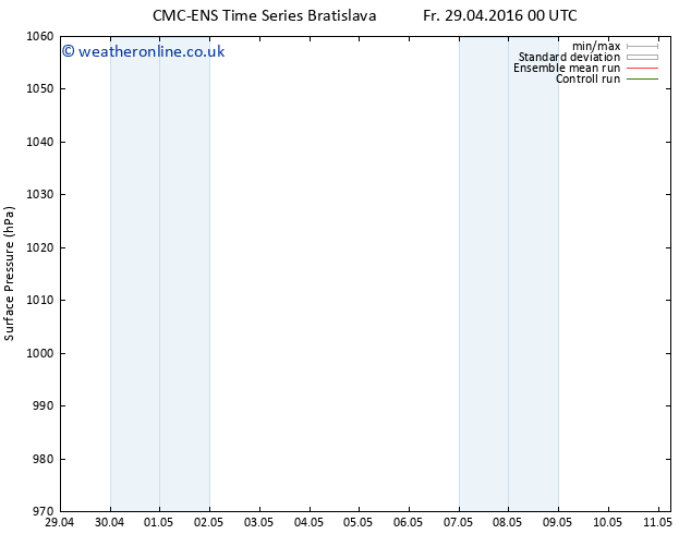 Surface pressure CMC TS Fr 06.05.2016 06 GMT