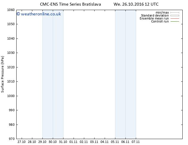 Surface pressure CMC TS Mo 07.11.2016 00 GMT