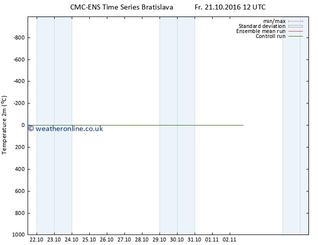 Temperature (2m) CMC TS Mo 24.10.2016 12 GMT