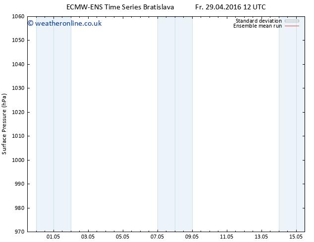 Surface pressure ECMWFTS Su 08.05.2016 12 GMT