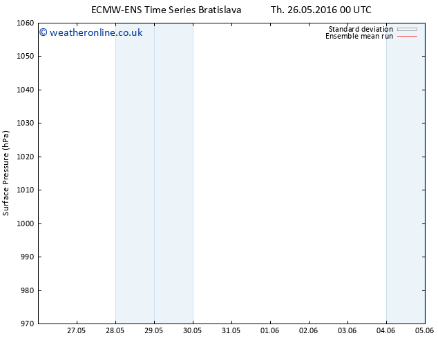 Surface pressure ECMWFTS Fr 27.05.2016 00 GMT