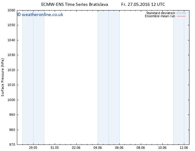 Surface pressure ECMWFTS Su 29.05.2016 12 GMT