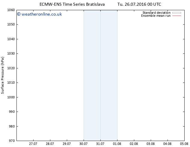 Surface pressure ECMWFTS We 27.07.2016 00 GMT