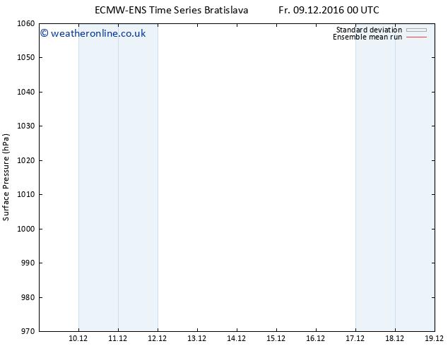 Surface pressure ECMWFTS Mo 19.12.2016 00 GMT