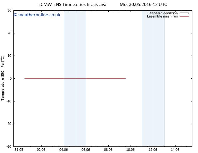 Temp. 850 hPa ECMWFTS Tu 07.06.2016 12 GMT