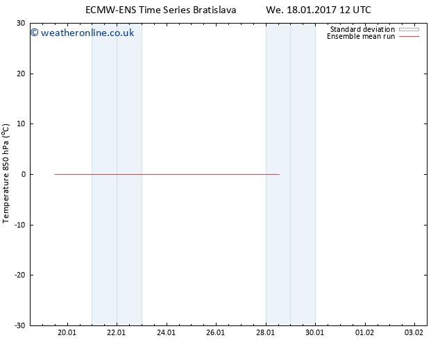 Temp. 850 hPa ECMWFTS Th 26.01.2017 12 GMT