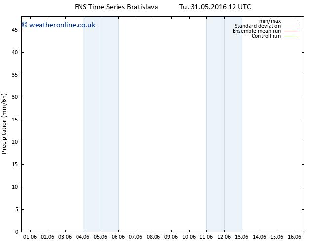Precipitation GEFS TS Tu 31.05.2016 18 GMT