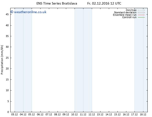 Precipitation GEFS TS Fr 02.12.2016 18 GMT