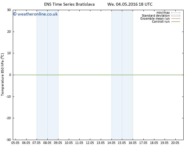 Temp. 850 hPa GEFS TS Th 12.05.2016 06 GMT