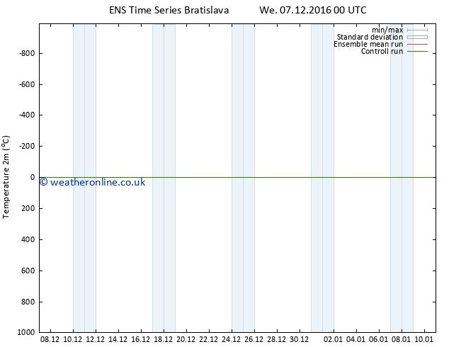 Temperature (2m) GEFS TS Th 15.12.2016 12 GMT