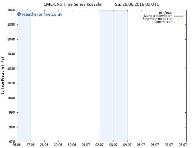 Surface pressure CMC TS Su 26.06.2016 18 GMT