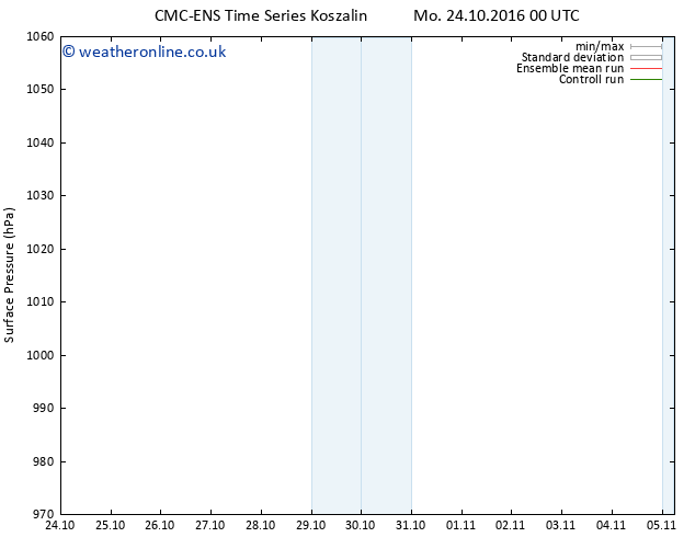 Surface pressure CMC TS Tu 25.10.2016 18 GMT