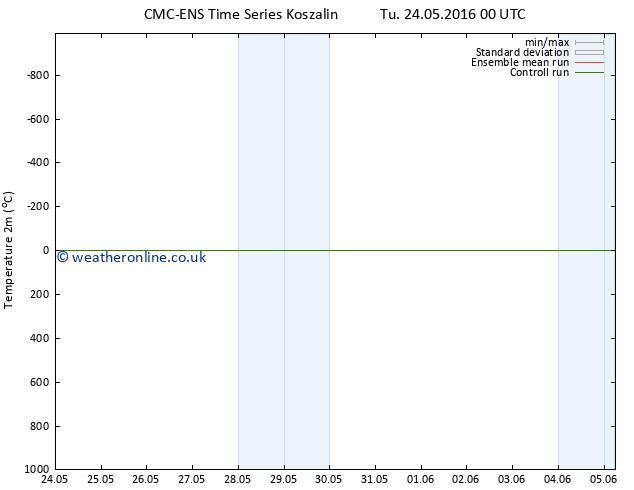 Temperature (2m) CMC TS Su 29.05.2016 12 GMT