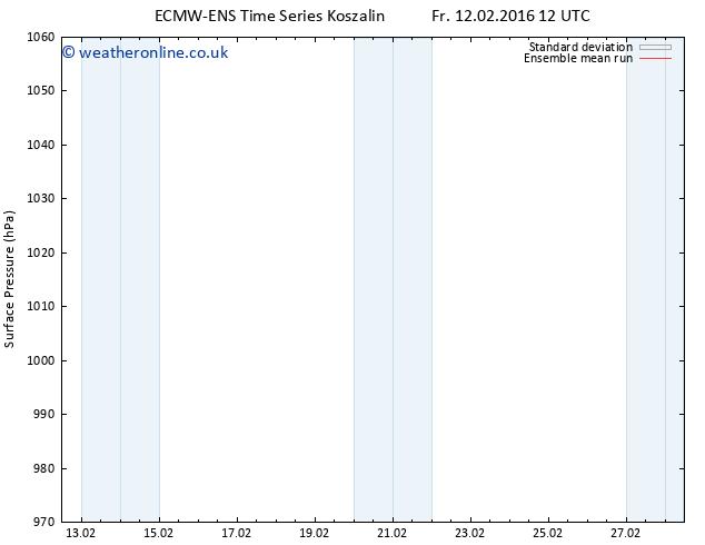 Surface pressure ECMWFTS Su 14.02.2016 12 GMT