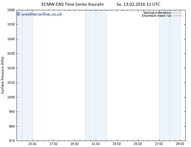Surface pressure ECMWFTS Tu 23.02.2016 12 GMT