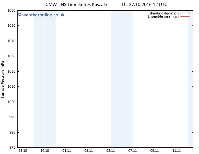 Surface pressure ECMWFTS Mo 31.10.2016 12 GMT
