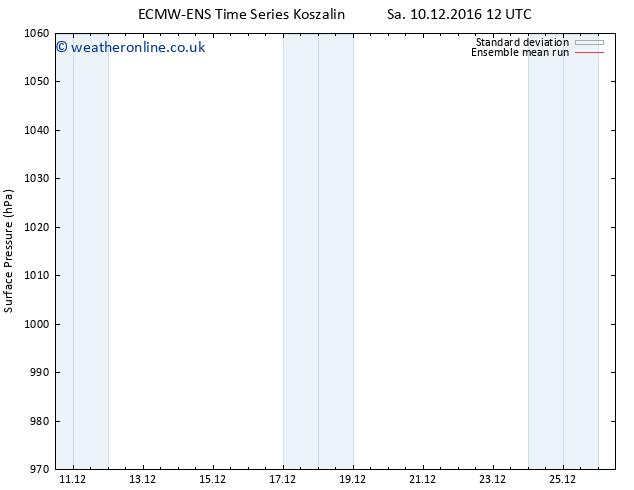 Surface pressure ECMWFTS Su 11.12.2016 12 GMT