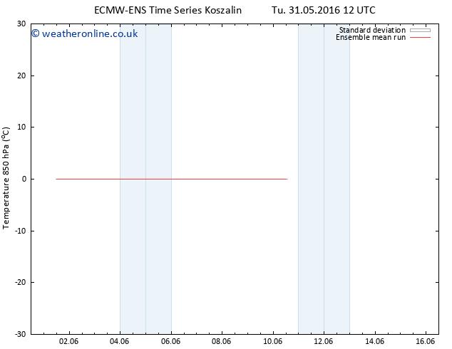 Temp. 850 hPa ECMWFTS Th 02.06.2016 12 GMT
