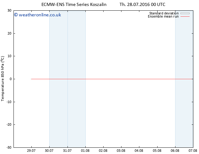 Temp. 850 hPa ECMWFTS Sa 30.07.2016 00 GMT