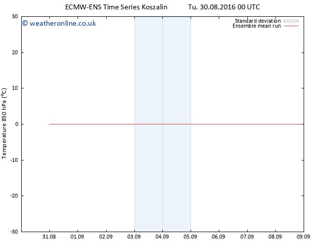 Temp. 850 hPa ECMWFTS Th 01.09.2016 00 GMT