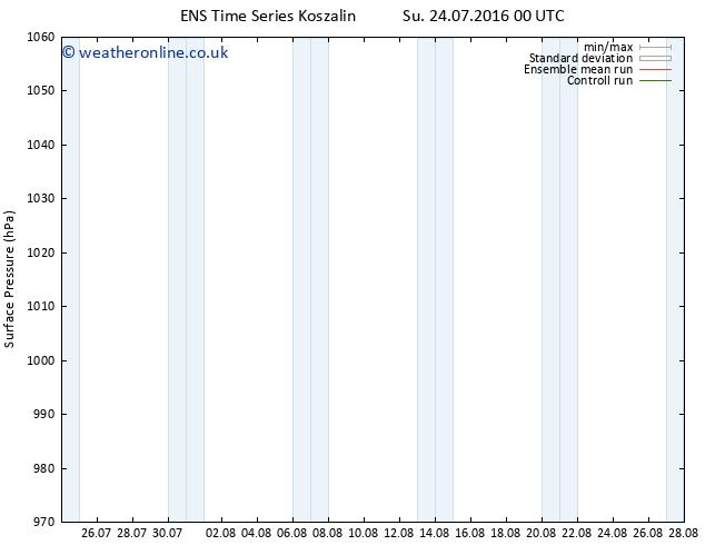 Surface pressure GEFS TS Th 28.07.2016 18 GMT