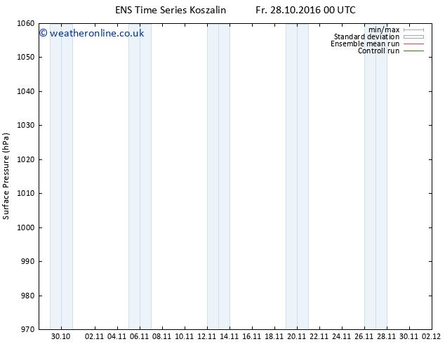 Surface pressure GEFS TS Su 30.10.2016 00 GMT